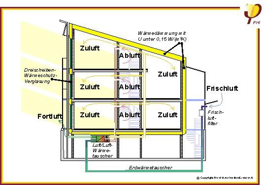Lüftungssystem im Passivhaus